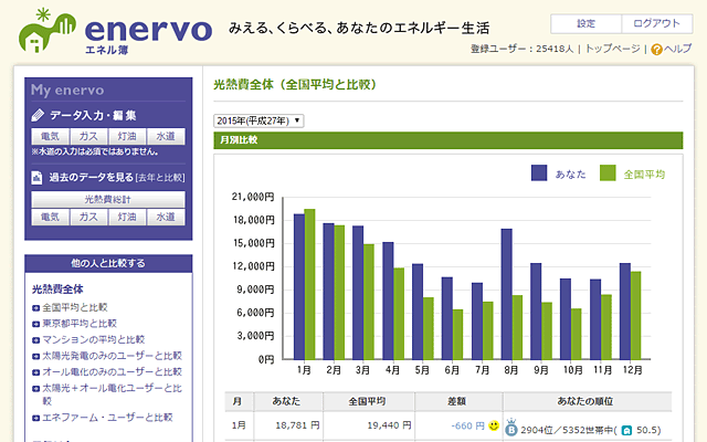 「enervo(エネル簿)」のPCでの表示例