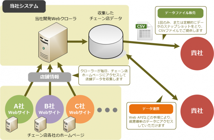 Webクローリングシステムとデータ提供(デジタルアドバンテージ独自)